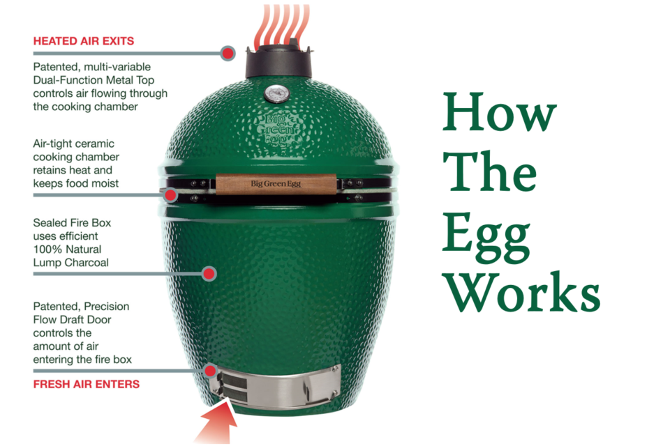 How the Egg works
